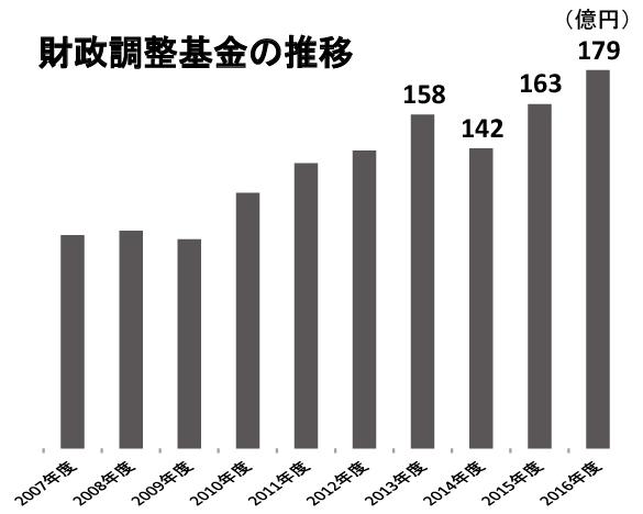 2016zaiseichousei_2